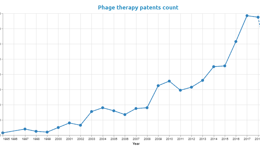 Phage therapy, the solution for multiresistant bacteria?