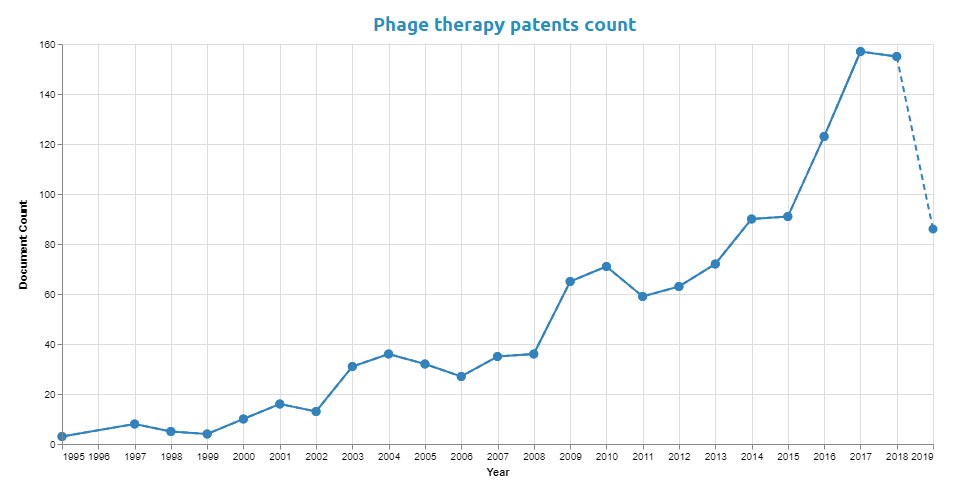 Patent-publications-per-year