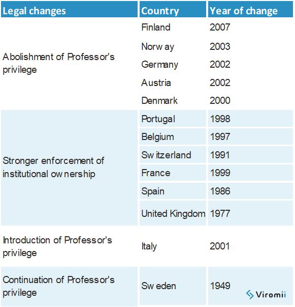 Professor-privilege