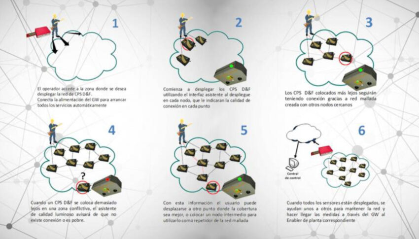 System for the quick deployment of sensor networks