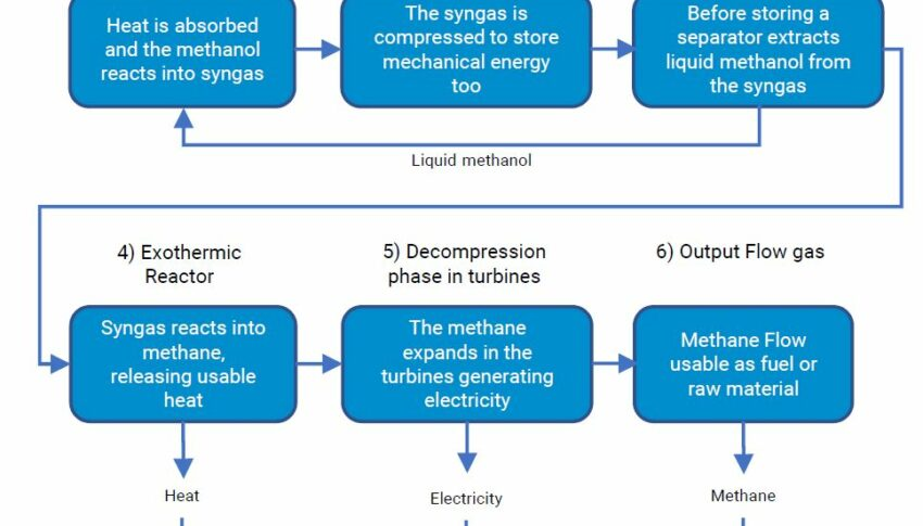 Thermochemical-mechanical Energy Storage System